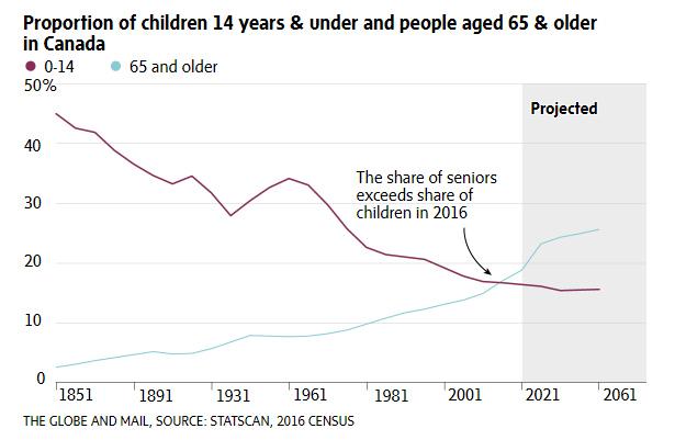 age-graph-cenus-canada
